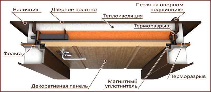 Двери с терморазрывом. Морозостойкие двери
