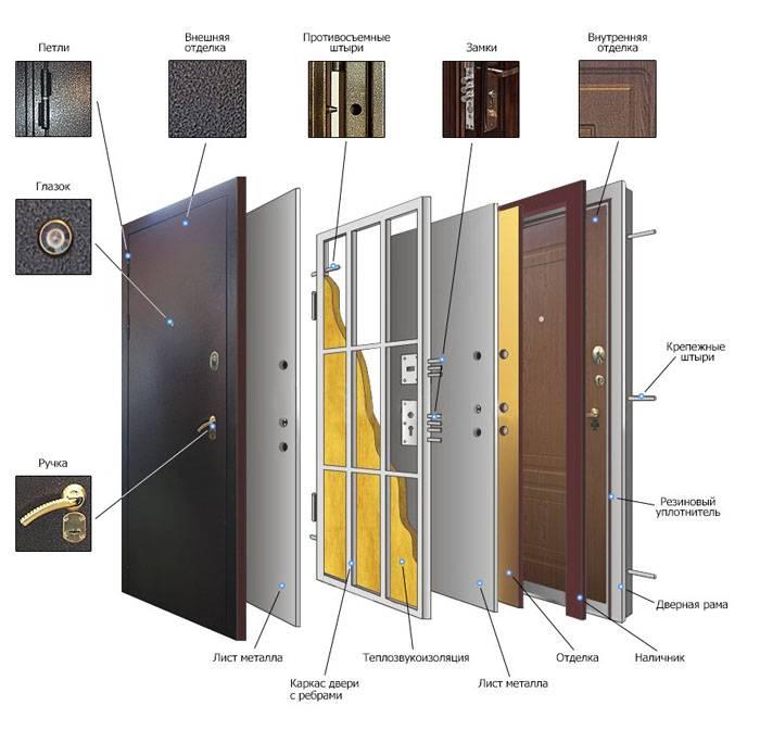 Комплектация металлической двери